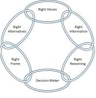 Decision Quality Framework
